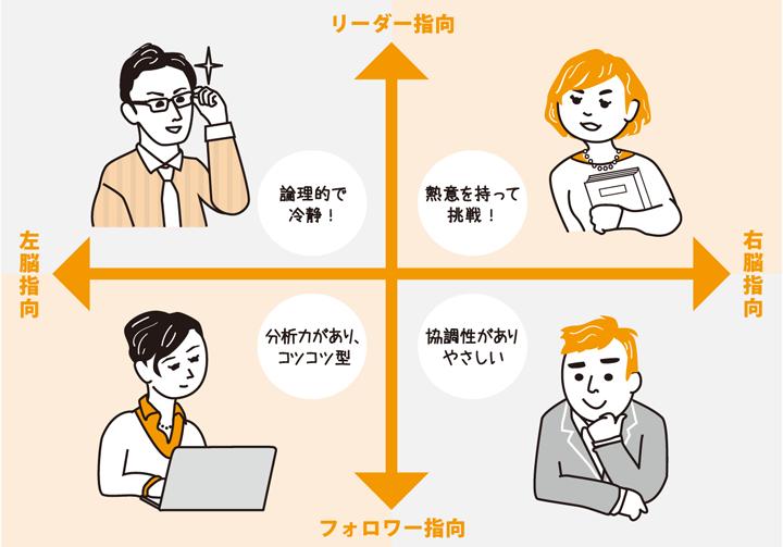 コミュニケーションのコツは、相手の志向をつかむことから!